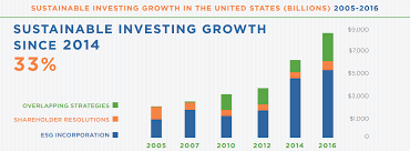 Sustainable Investing Growth